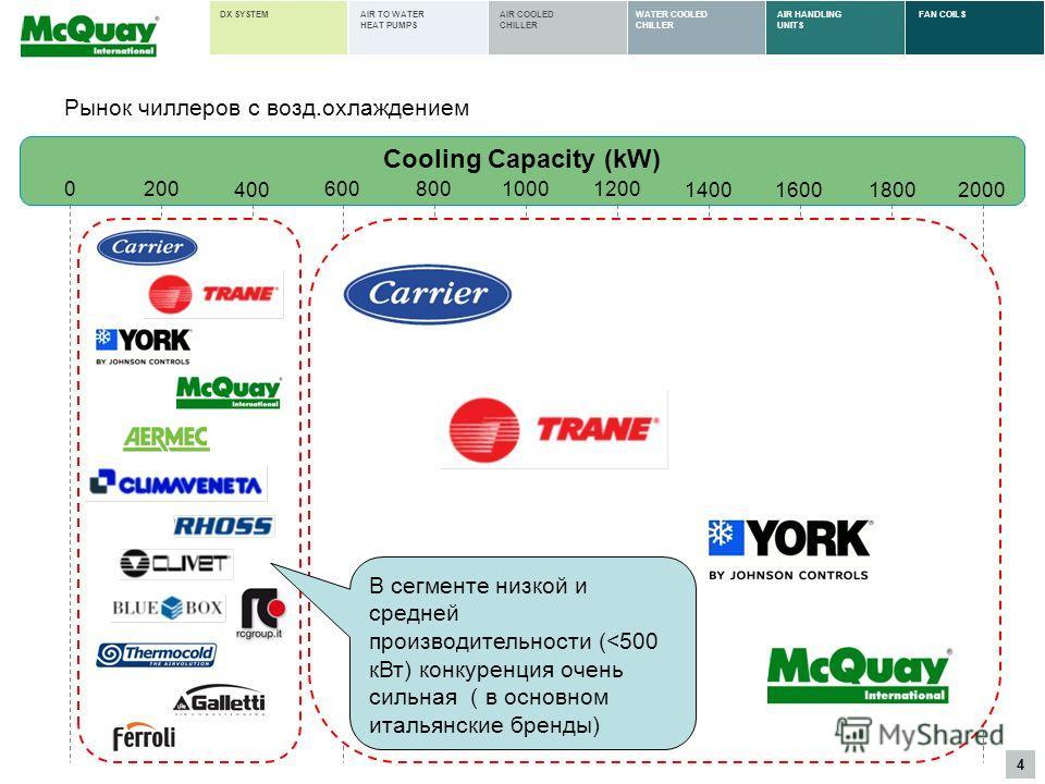 4 AIR HANDLING UNITS FAN COILSWATER COOLED CHILLER AIR COOLED CHILLER AIR TO WATER HEAT PUMPS DX SYSTEM 200 400 60010001200 140016001800 Cooling Capacity (kW) 0800 2000 В сегменте низкой и средней производительности (
