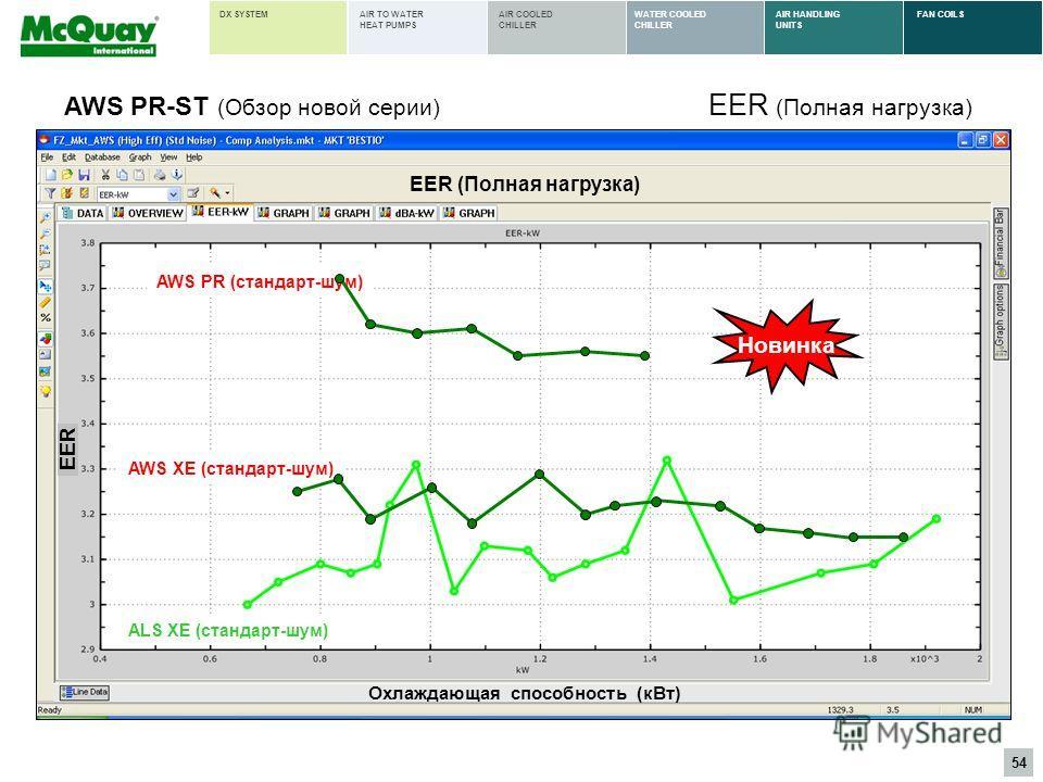 54 AIR HANDLING UNITS FAN COILSWATER COOLED CHILLER AIR COOLED CHILLER AIR TO WATER HEAT PUMPS DX SYSTEM EER (Полная нагрузка) ALS XE (стандарт-шум) EER (Полная нагрузка) Охлаждающая способность (кВт) EER AWS PR-ST (Обзор новой серии) Новинка AWS PR