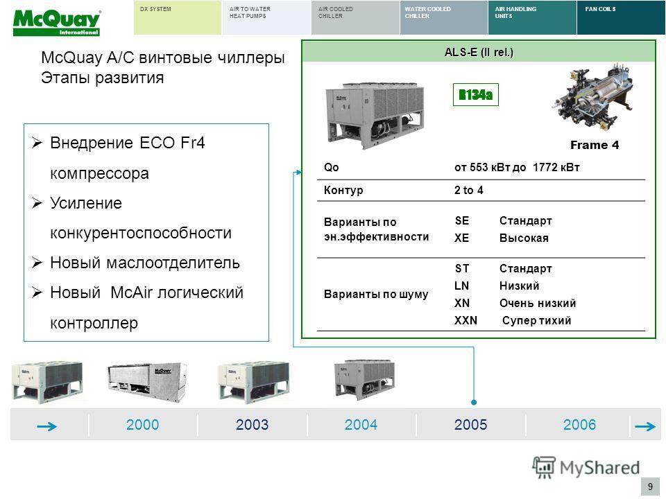 9 AIR HANDLING UNITS FAN COILSWATER COOLED CHILLER AIR COOLED CHILLER AIR TO WATER HEAT PUMPS DX SYSTEM 20002003200420052006 ALS-E (II rel.) Qoот 553 кВт до 1772 кВт Контур2 to 4 Варианты по эн.эффективности SEСтандарт XEВысокая Варианты по шуму STСт