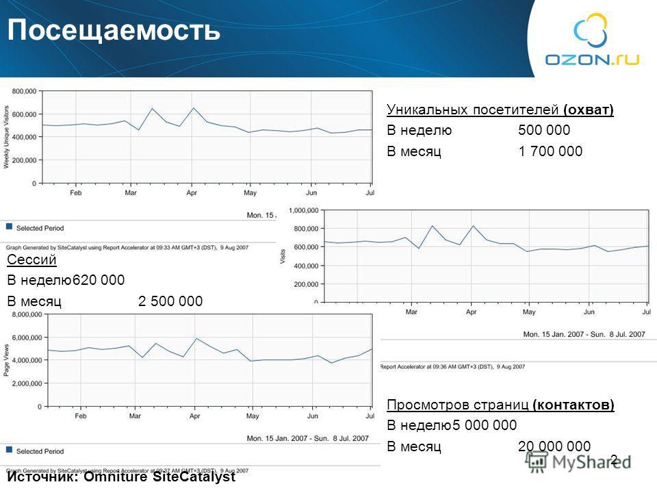 2 Уникальных посетителей (охват) В неделю500 000 В месяц1 700 000 Просмотров страниц (контактов) В неделю5 000 000 В месяц20 000 000 Сессий В неделю620 000 В месяц2 500 000 Источник: Omniture SiteCatalyst Посещаемость