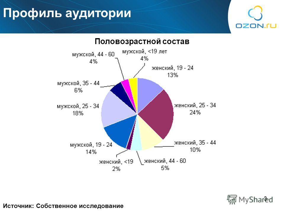 3 Источник: Собственное исследование Половозрастной состав Профиль аудитории