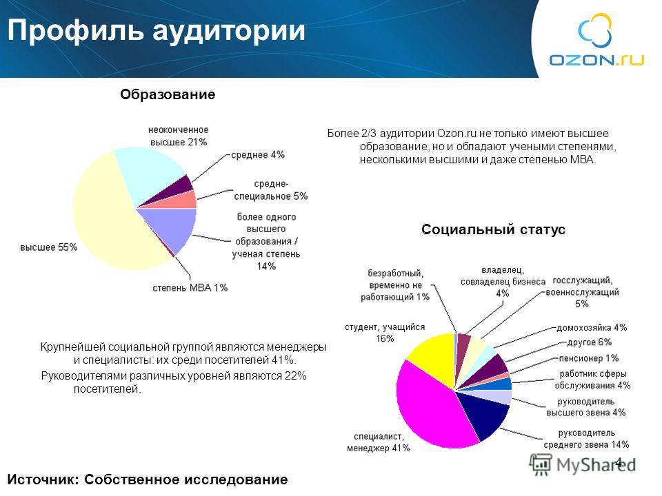 4 Источник: Собственное исследование Образование Социальный статус Более 2/3 аудитории Ozon.ru не только имеют высшее образование, но и обладают учеными степенями, несколькими высшими и даже степенью МВА. Крупнейшей социальной группой являются менедж