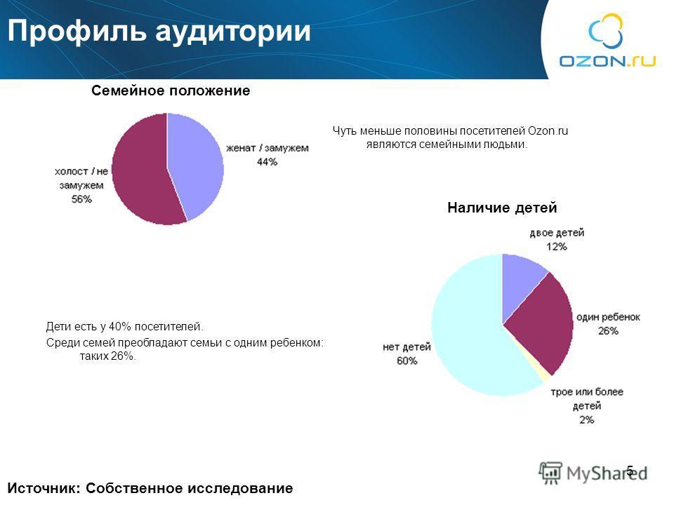 5 Профиль аудитории Источник: Собственное исследование Семейное положение Наличие детей Чуть меньше половины посетителей Ozon.ru являются семейными людьми. Дети есть у 40% посетителей. Среди семей преобладают семьи с одним ребенком: таких 26%.
