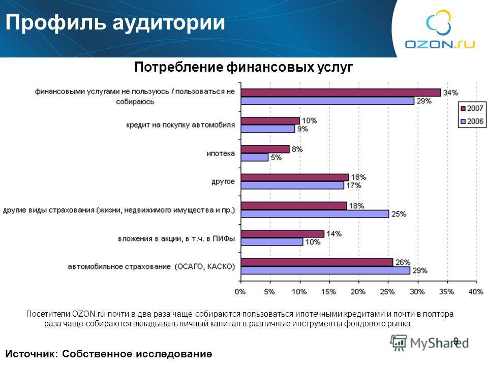8 Профиль аудитории Источник: Собственное исследование Потребление финансовых услуг Посетители OZON.ru почти в два раза чаще собираются пользоваться ипотечными кредитами и почти в полтора раза чаще собираются вкладывать личный капитал в различные инс