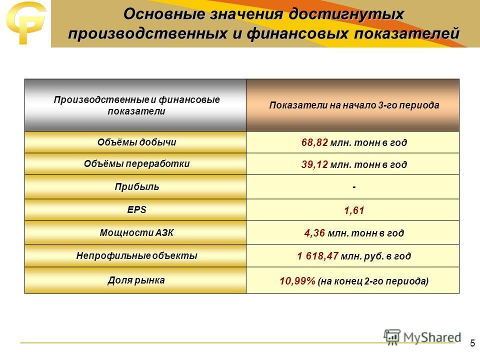 5 Основные значения достигнутых производственных и финансовых показателей Производственные и финансовые показатели Показатели на начало 3-го периода Объёмы добычи 68,82 млн. тонн в год Объёмы переработки 39,12 млн. тонн в год Прибыль- EPS 1,61 Мощнос