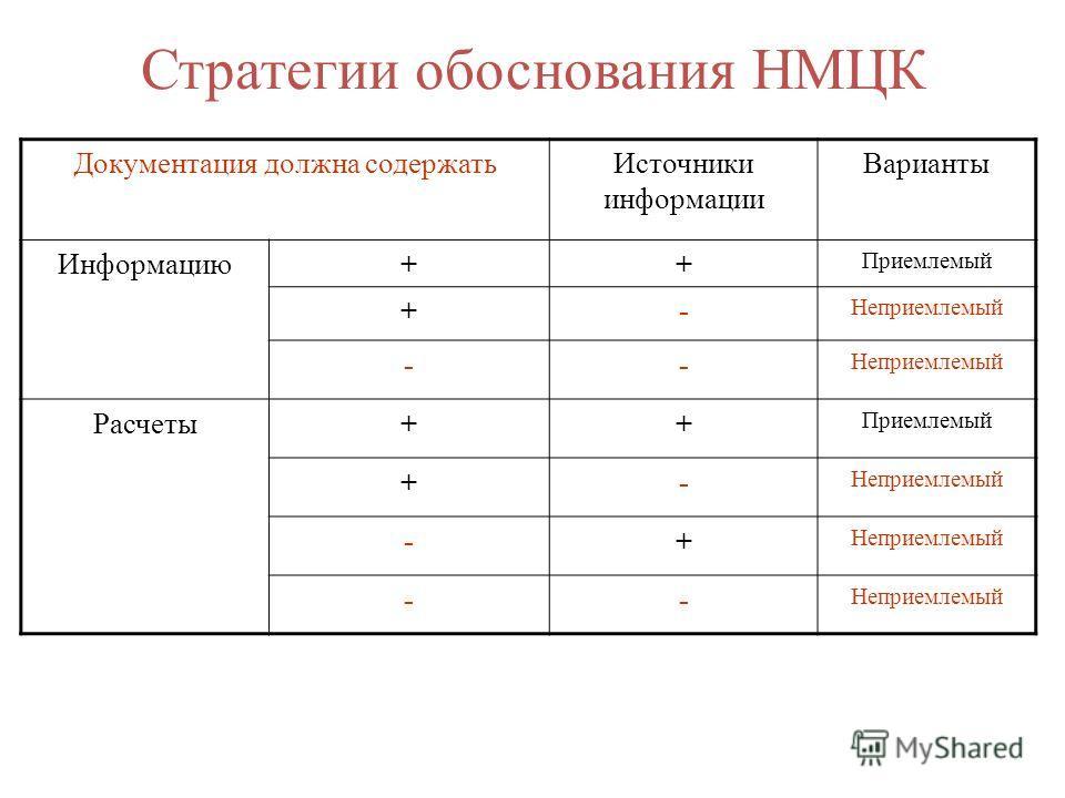 Стратегии обоснования НМЦК Документация должна содержатьИсточники информации Варианты Информацию++ Приемлемый +- Неприемлемый -- Расчеты++ Приемлемый +- Неприемлемый -+ --
