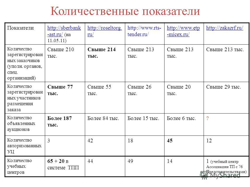 Количественные показатели Показателиhttp://sberbank -ast.ru/http://sberbank -ast.ru/ (на 11.05.11) http://roseltorg. ru/ http://www.rts- tender.ru/ http://www.etp -micex.ru/ http://zakazrf.ru/ Количество зарегистрирован ных заказчиков (уполн. органов