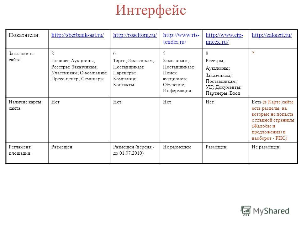 Интерфейс Показателиhttp://sberbank-ast.ru/http://roseltorg.ru/http://www.rts- tender.ru/ http://www.etp- micex.ru/ http://zakazrf.ru/ Закладки на сайте 8 Главная, Аукционы; Реестры; Заказчикам; Участникам; О компании; Пресс-центр; Семинары 6 Торги;
