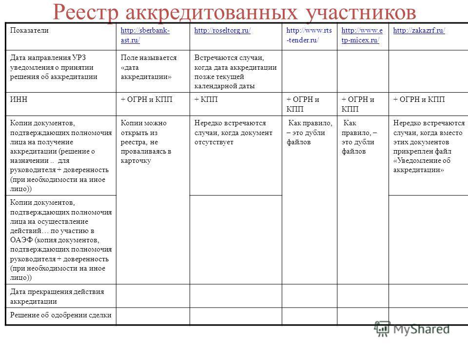 Реестр аккредитованных участников Показателиhttp://sberbank- ast.ru/ http://roseltorg.ru/http://www.rts -tender.ru/ http://www.e tp-micex.ru/ http://zakazrf.ru/ Дата направления УРЗ уведомления о принятии решения об аккредитации Поле называется «дата