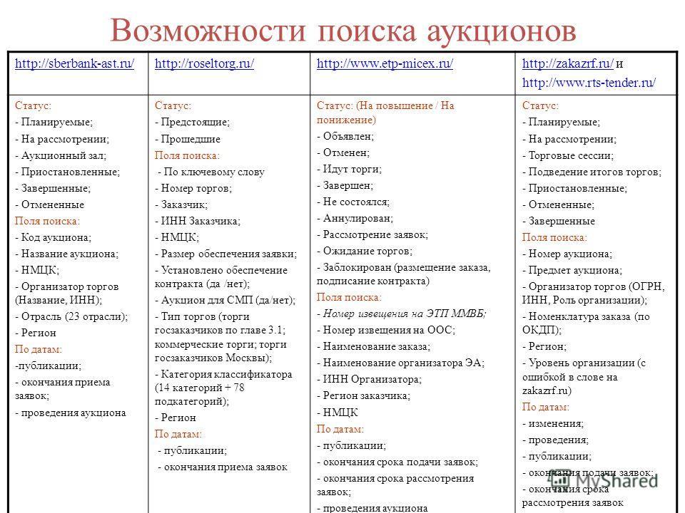 Возможности поиска аукционов http://sberbank-ast.ru/http://roseltorg.ru/http://www.etp-micex.ru/http://zakazrf.ru/http://zakazrf.ru/ и http://www.rts-tender.ru/ Статус: - Планируемые; - На рассмотрении; - Аукционный зал; - Приостановленные; - Заверше