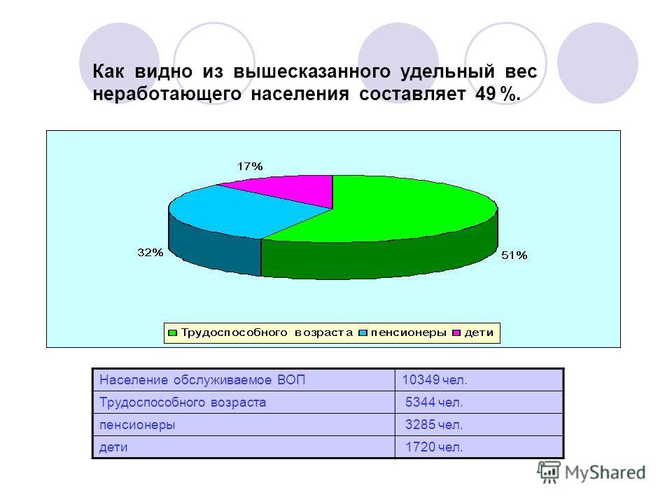 Как видно из вышесказанного удельный вес неработающего населения составляет 49 %. Население обслуживаемое ВОП10349 чел. Трудоспособного возраста 5344 чел. пенсионеры 3285 чел. дети 1720 чел.