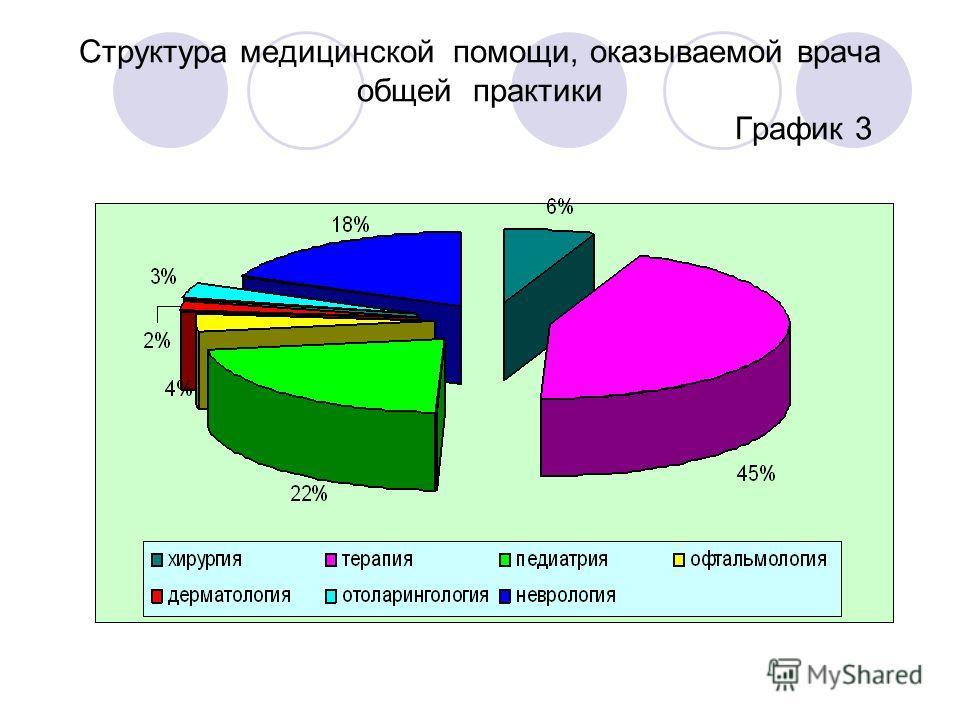 Структура медицинской помощи, оказываемой врача общей практики График 3
