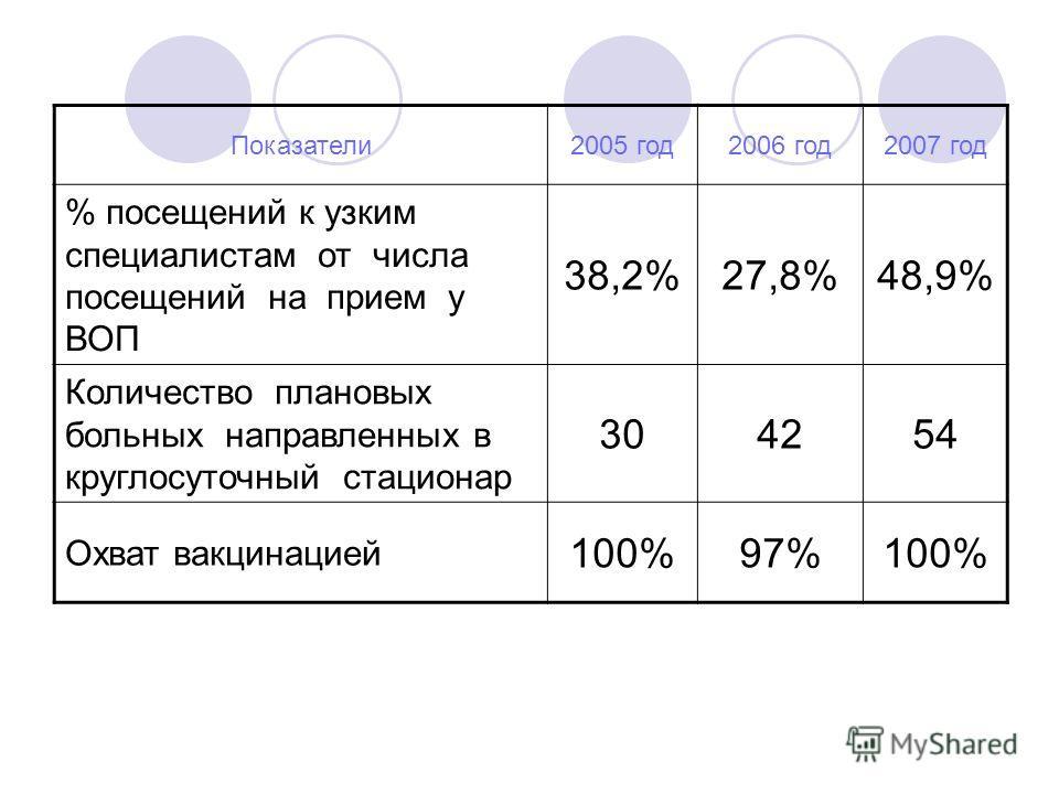 Показатели2005 год2006 год2007 год % посещений к узким специалистам от числа посещений на прием у ВОП 38,2%27,8%48,9% Количество плановых больных направленных в круглосуточный стационар 304254 Охват вакцинацией 100%97%100%