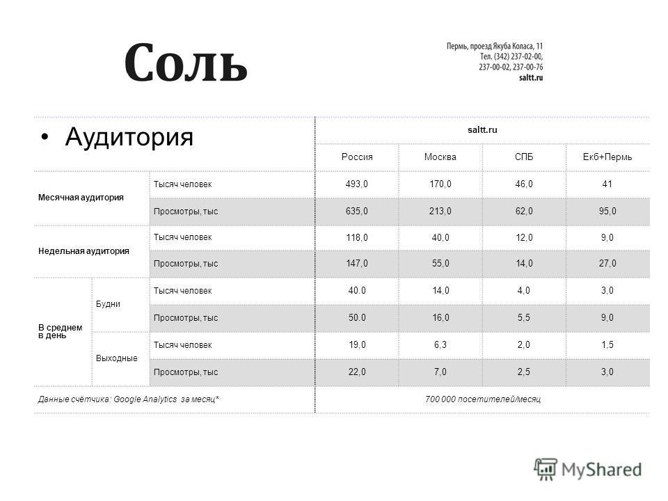 Аудитория saltt.ru РоссияМоскваСПБЕкб+Пермь Месячная аудитория Тысяч человек 493,0170,046,041 Просмотры, тыс 635,0213,062,095,0 Недельная аудитория Тысяч человек 118,040,012,09,0 Просмотры, тыс 147,055,014,027,0 В среднем в день Будни Тысяч человек 4