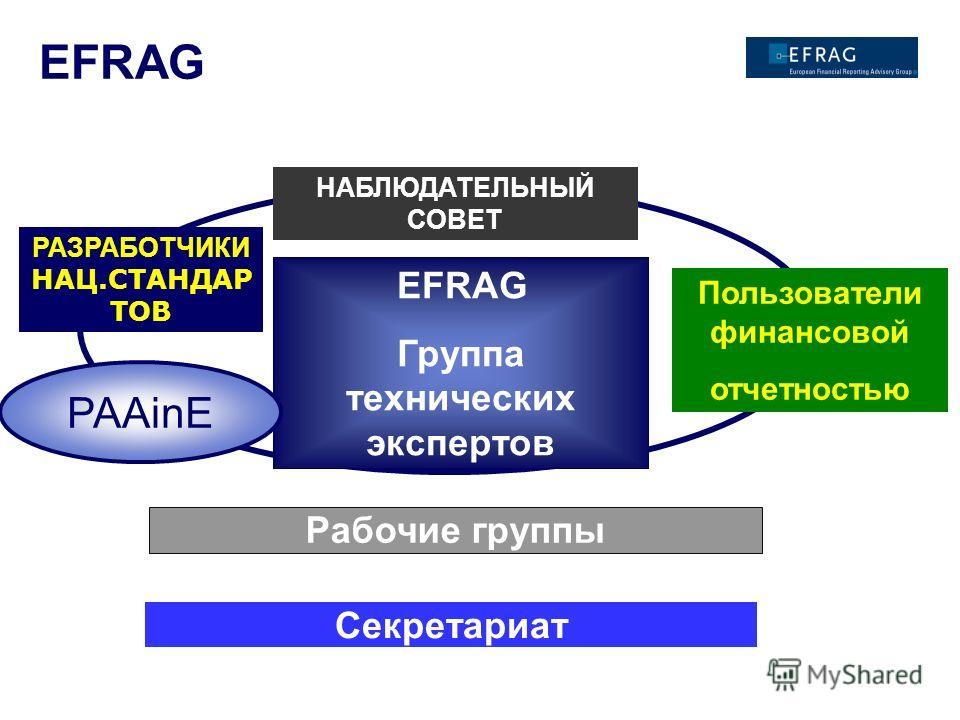 EFRAG Группа технических экспертов НАБЛЮДАТЕЛЬНЫЙ СОВЕТ EFRAG PAAinE РАЗРАБОТЧИКИ НАЦ.СТАНДАР ТОВ Пользователи финансовой отчетностью Секретариат Рабочие группы