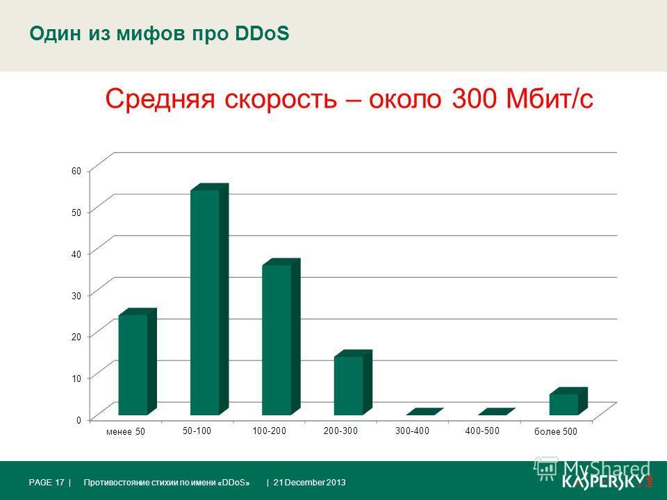Один из мифов про DDoS | 21 December 2013Противостояние стихии по имени «DDoS»PAGE 17 | Средняя скорость – около 300 Мбит/с