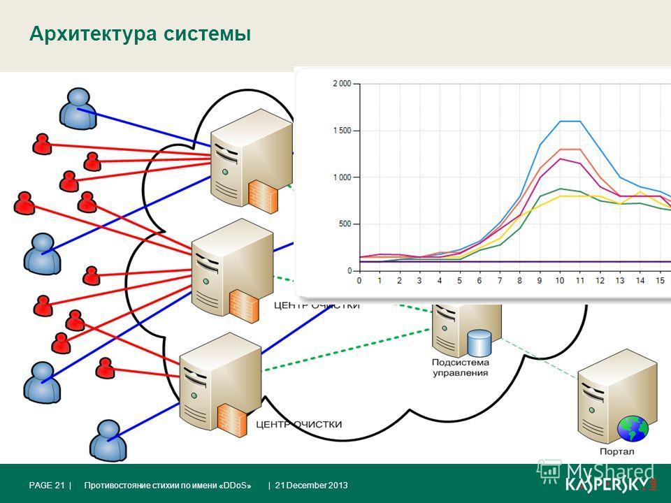 Архитектура системы | 21 December 2013Противостояние стихии по имени «DDoS»PAGE 21 |