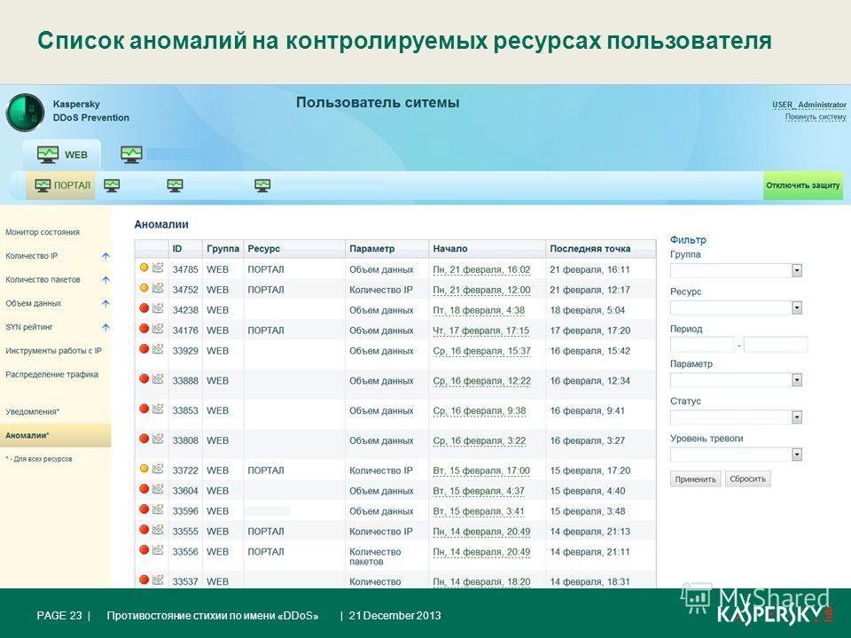 Список аномалий на контролируемых ресурсах пользователя | 21 December 2013Противостояние стихии по имени «DDoS»PAGE 23 |