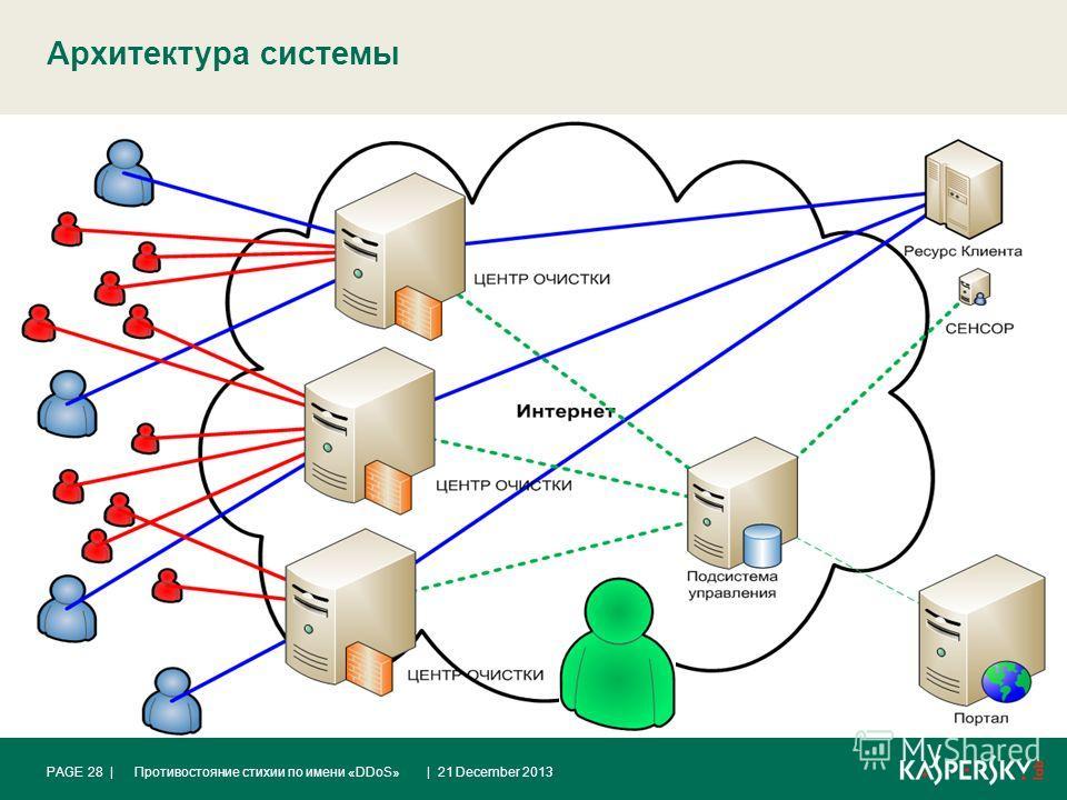 Архитектура системы | 21 December 2013Противостояние стихии по имени «DDoS»PAGE 28 |