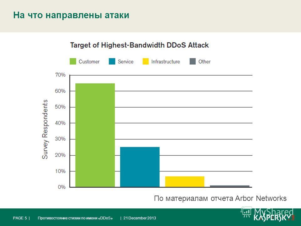 На что направлены атаки | 21 December 2013Противостояние стихии по имени «DDoS»PAGE 5 | По материалам отчета Arbor Networks