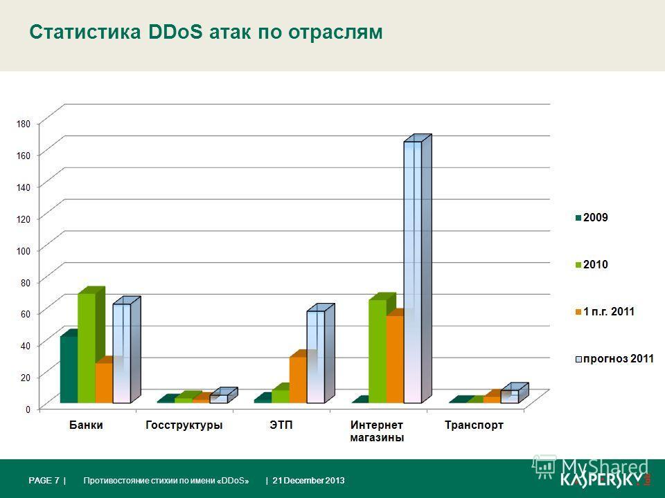 | 21 December 2013Противостояние стихии по имени «DDoS»PAGE 7 | Статистика DDoS атак по отраслям | 21 December 2013PAGE 7 |