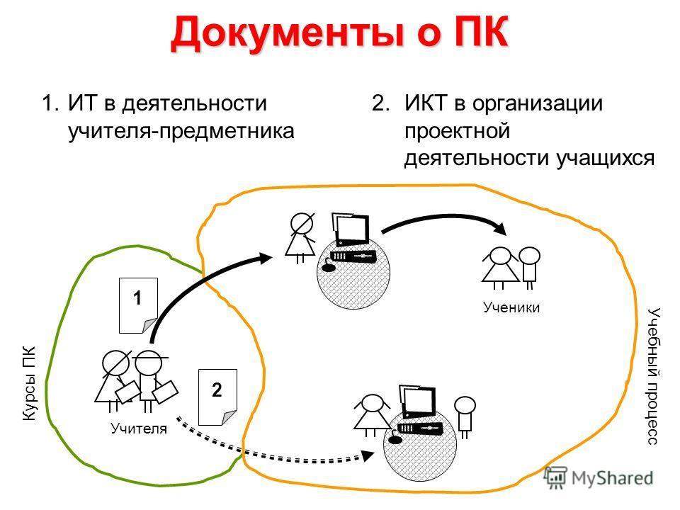 Документы о ПК 1.ИТ в деятельности учителя-предметника 2.ИКТ в организации проектной деятельности учащихся Ученики Учителя 1 2 Учебный процесс Курсы ПК