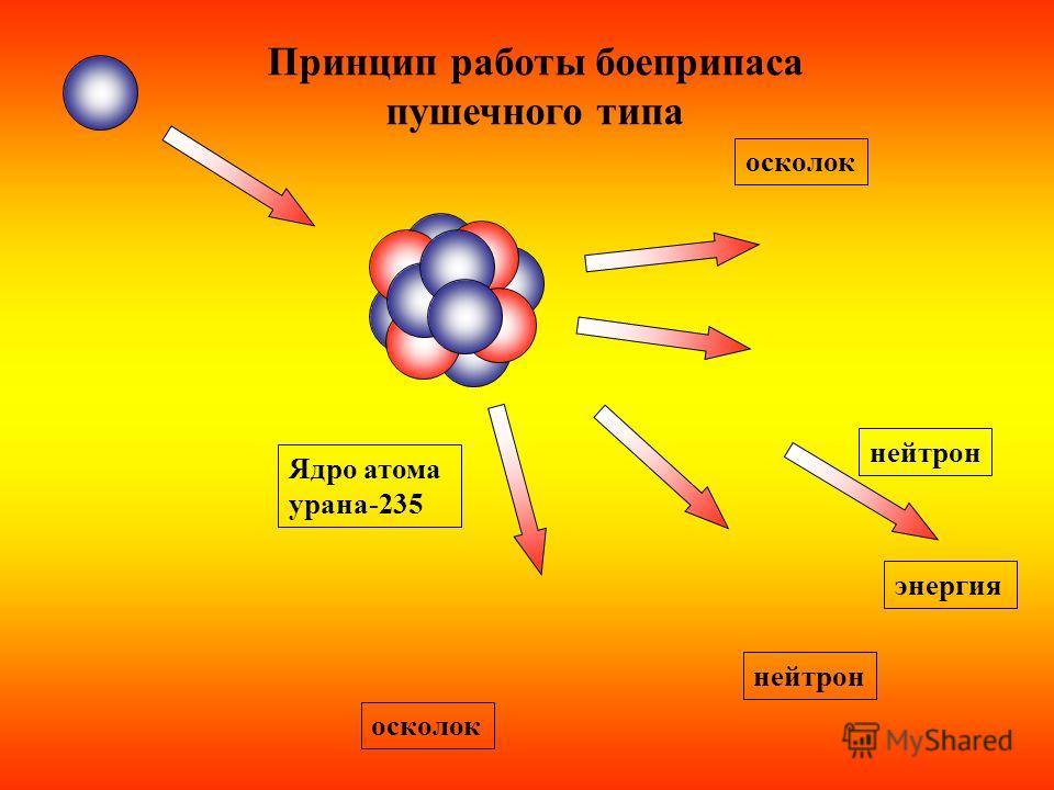 Ядро атома урана-235 энергия нейтрон осколок Принцип работы боеприпаса пушечного типа