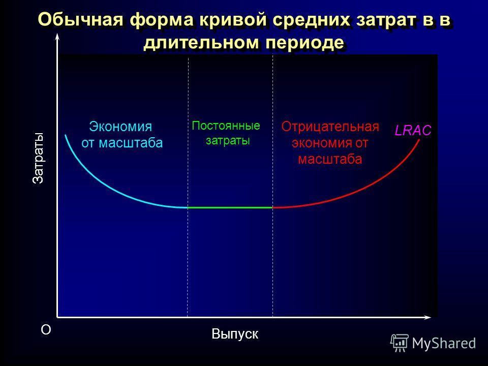 Выпуск O Затраты LRAC Экономия от масштаба Постоянные затраты Отрицательная экономия от масштаба Обычная форма кривой средних затрат в в длительном периоде