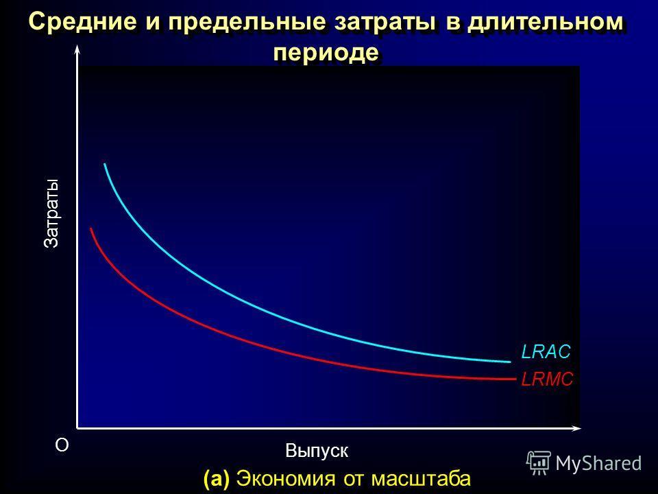 Средние и предельные затраты в длительном периоде Выпуск O Затраты (a) Экономия от масштаба LRAC LRMC