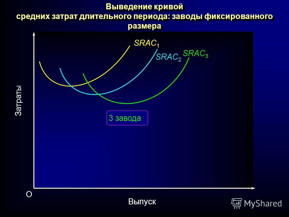 Выведение кривой средних затрат длительного периода: заводы фиксированного размера SRAC 1 SRAC 3 SRAC 2 Затраты Выпуск O 3 завода