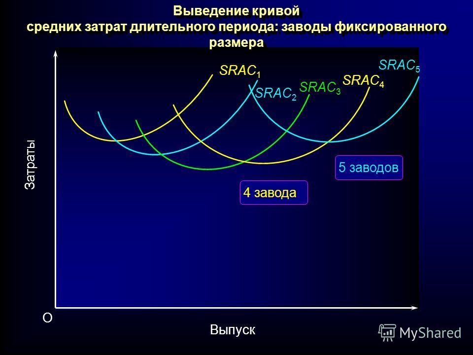 Выведение кривой средних затрат длительного периода: заводы фиксированного размера SRAC 1 SRAC 3 SRAC 2 SRAC 4 SRAC 5 Затраты Выпуск O 5 заводов 4 завода