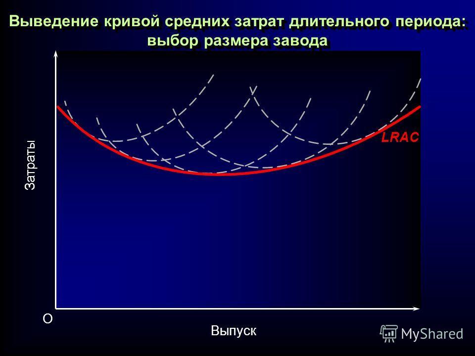 Выведение кривой средних затрат длительного периода: выбор размера завода LRAC Затраты Выпуск O