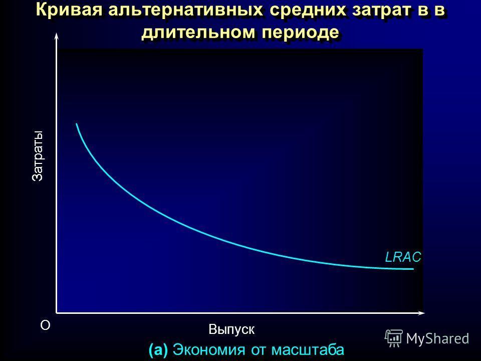 Кривая альтернативных средних затрат в в длительном периоде Выпуск O Затраты (a) Экономия от масштаба LRAC