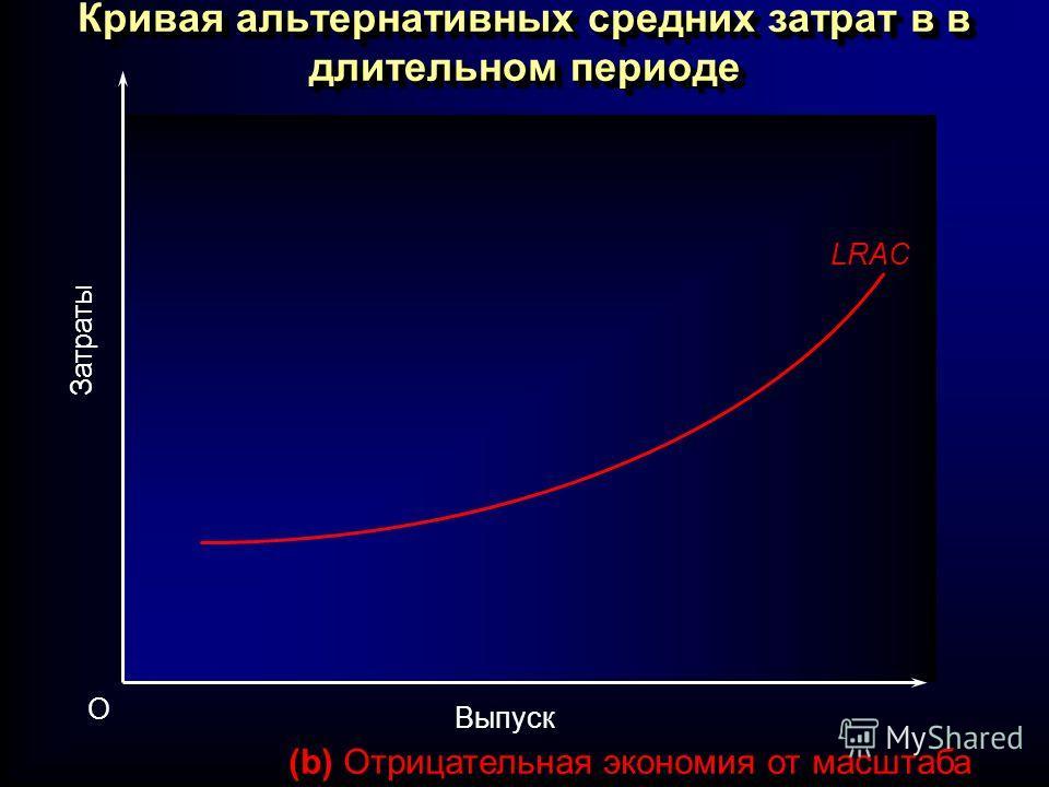 Выпуск O Затраты (b) Отрицательная экономия от масштаба LRAC Кривая альтернативных средних затрат в в длительном периоде
