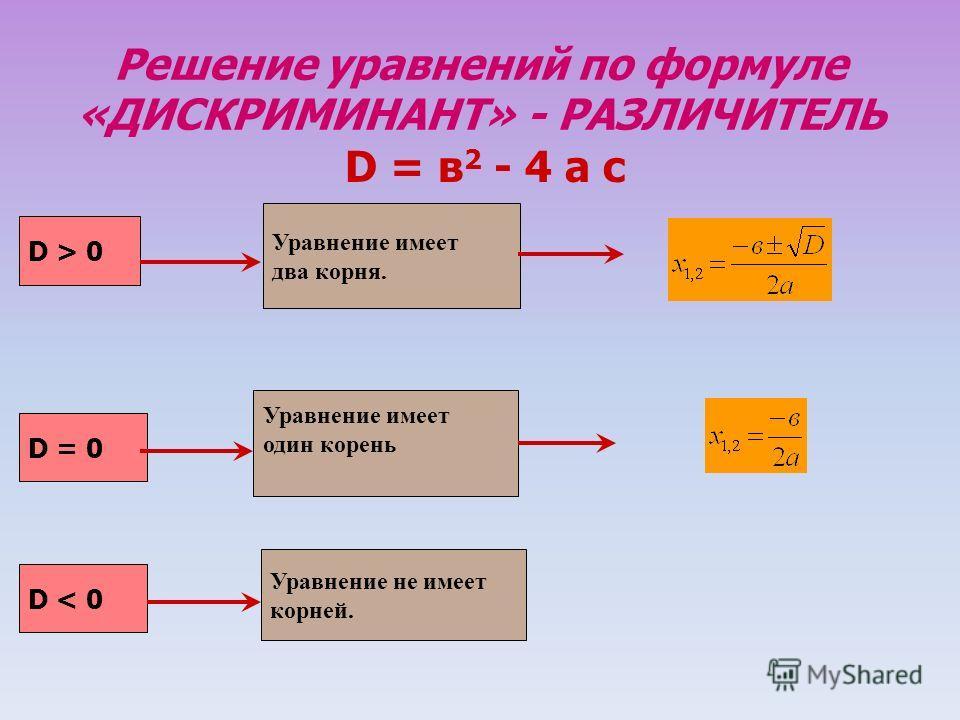 Решение уравнений по формуле «ДИСКРИМИНАНТ» - РАЗЛИЧИТЕЛЬ D = в 2 - 4 а с D > 0 D = 0 D < 0 Уравнение имеет два корня. Уравнение имеет один корень Уравнение не имеет корней.