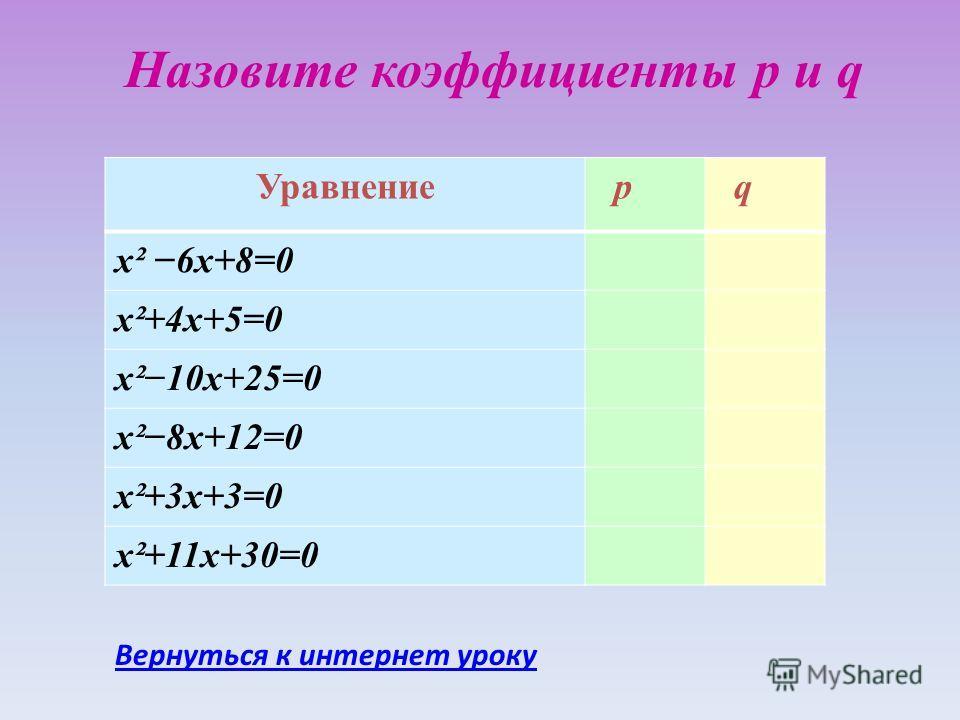 Назовите коэффициенты p и q Уравнение p q х² 6х+8=0 х²+4х+5=0 х²10х+25=0 х²8х+12=0 х²+3х+3=0 х²+11х+30=0 Вернуться к интернет уроку
