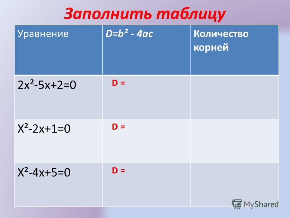 Заполнить таблицу УравнениеD=b² - 4асКоличество корней 2х²-5х+2=0 D = Х²-2х+1=0 D = Х²-4х+5=0 D =