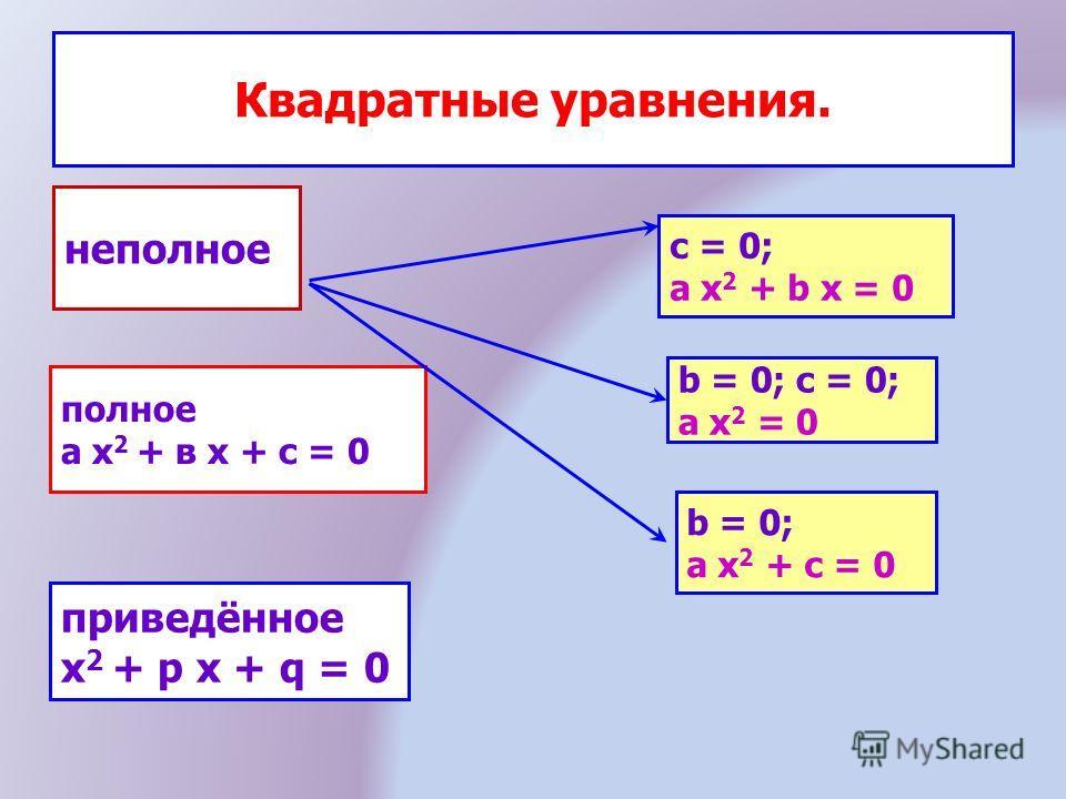 Квадратные уравнения. неполное полное а х 2 + в х + с = 0 приведённое x 2 + p x + q = 0 c = 0; a x 2 + b x = 0 b = 0; c = 0; a x 2 = 0 b = 0; a x 2 + c = 0
