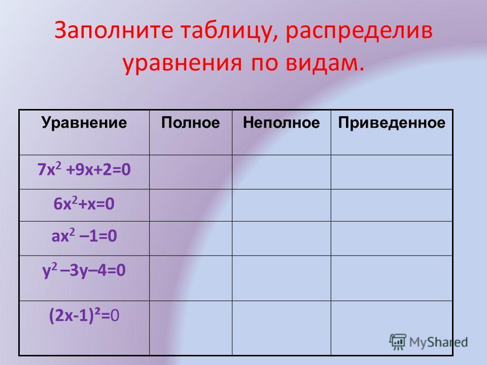 Заполните таблицу, распределив уравнения по видам. УравнениеПолноеНеполноеПриведенное 7х 2 +9х+2=0 6x 2 +x=0 ax 2 –1=0 y 2 –3у–4=0 (2x-1)²=0