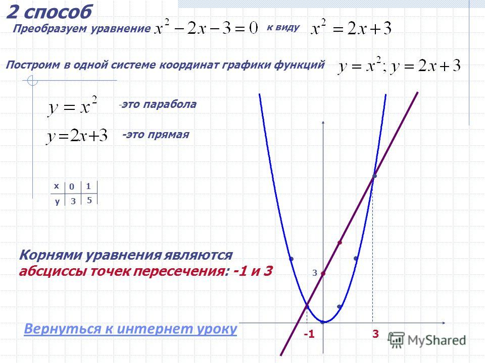 Решить уравнение 1 способ Построим график функции у = 1.График-парабола, ветви вверх. 2.Вершина ( ) =- = 1 (1; -4)-вершина 3. Ось параболы 4. Дополнительные точки: х у 1 -4 02 3 0 -3 0 Корнями уравнения являются абсциссы точек пересечения графика с о
