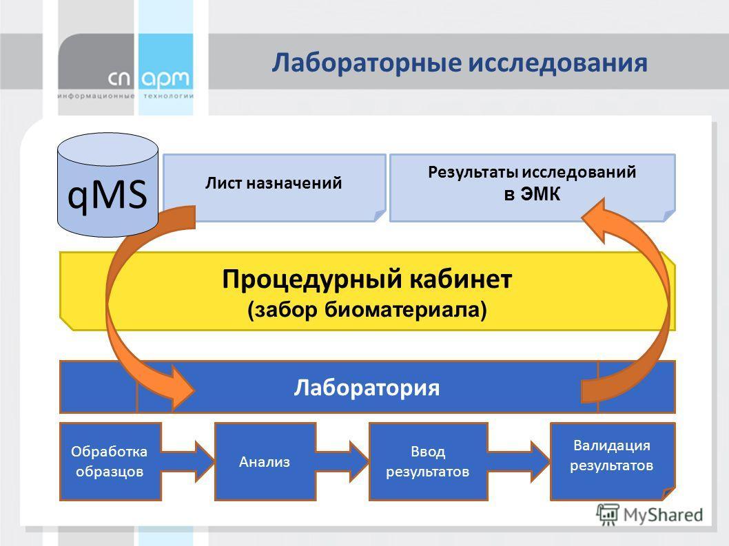 Лабораторные исследования Лист назначений Результаты исследований в ЭМК Процедурный кабинет (забор биоматериала) Лаборатория Обработка образцов Анализ Ввод результатов Валидация результатов qMS