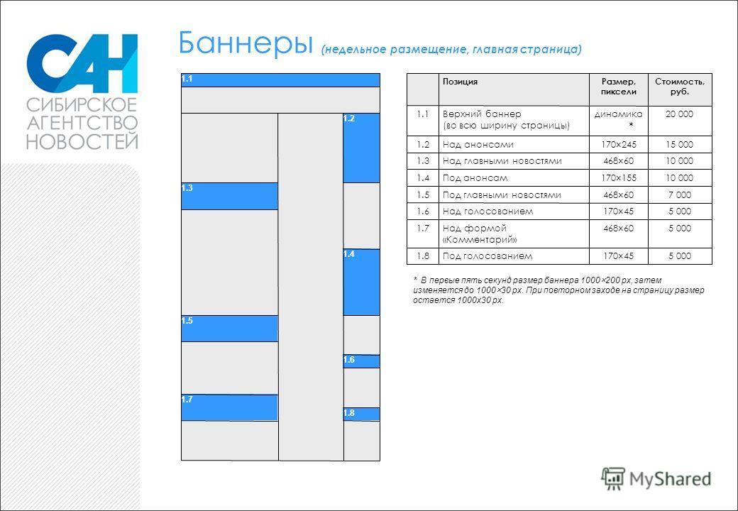 Баннеры (недельное размещение, главная страница) 1.1 1.2 1.3 1.4 1.5 1.6 1.7 1.8 ПозицияРазмер, пиксели Стоимость, руб. 1.1Верхний баннер (во всю ширину страницы) динамика * 20 000 1.2Над анонсами170×24515 000 1.3Над главными новостями468×6010 000 1.