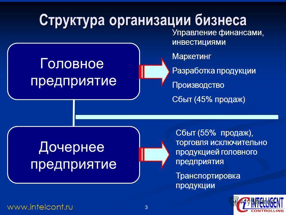 3 www.intelcont.ru Структура организации бизнеса Головное предприятие Дочернее предприятие Управление финансами, инвестициями Маркетинг Разработка продукции Производство Сбыт (45% продаж) Сбыт (55% продаж), торговля исключительно продукцией головного