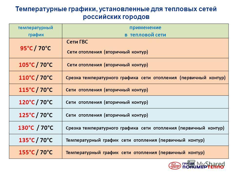 Температурные графики, установленные для тепловых сетей российских городов температурный применение график в тепловой сети 95°С / 70°С Сети ГВС Сети отопления (вторичный контур) 105°С / 70°С Сети отопления (вторичный контур) 110°С / 70°С Срезка темпе