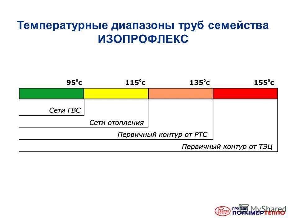 Температурные диапазоны труб семейства ИЗОПРОФЛЕКС