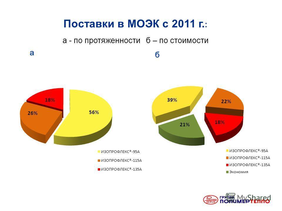 Поставки в МОЭК с 2011 г. : а - по протяженности б – по стоимости