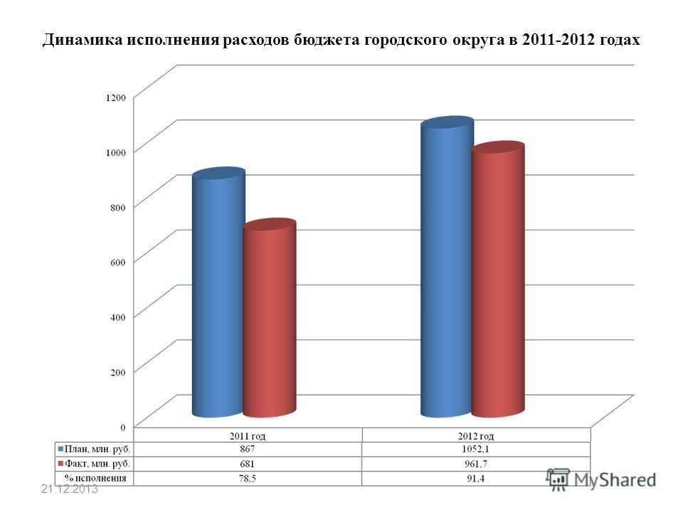 Динамика исполнения расходов бюджета городского округа в 2011-2012 годах 21.12.2013
