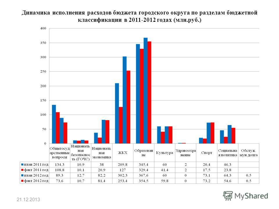 Динамика исполнения расходов бюджета городского округа по разделам бюджетной классификации в 2011-2012 годах (млн.руб.) 21.12.2013