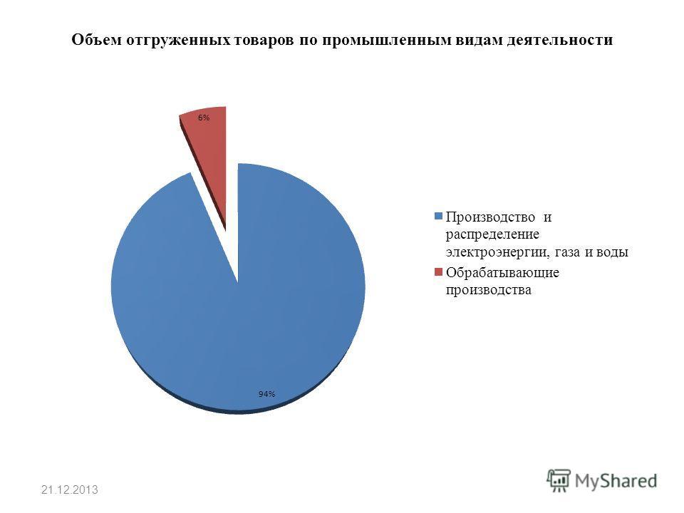 Объем отгруженных товаров по промышленным видам деятельности 21.12.2013