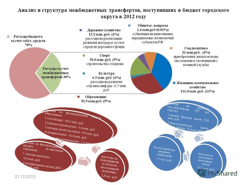 Анализ и структура межбюджетных трансфертов, поступивших в бюджет городского округа в 2012 году 21.12.2013